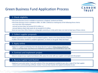 Green Business Fund Application Process